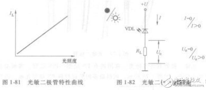 光敏二極管特點用途
