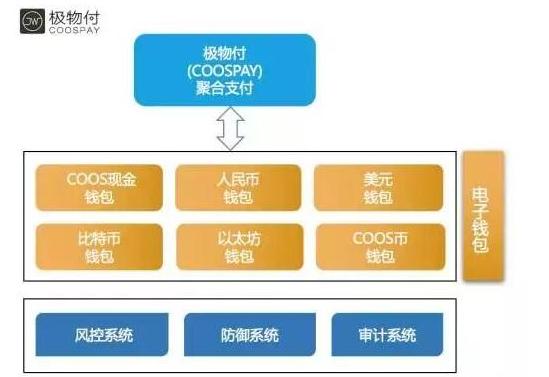 基于区块链技术的DAPP支付解决方案极物付介绍