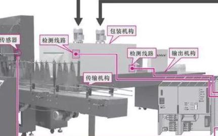 PLC在电子产品制造设备中的应用