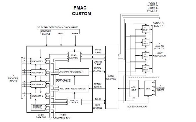 Turbo PMAC系列机械运动控制器的用户手册中文版免费下载