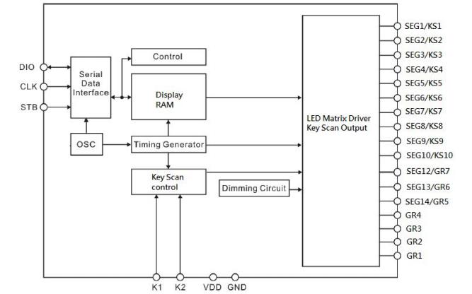 VK1S68C LED显示控制驱动电路的数据手册免费下载