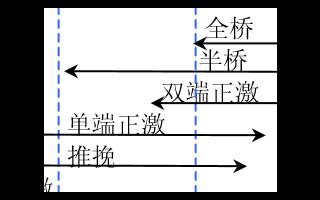 【详解】开关电源电路选择,方案选择指南!