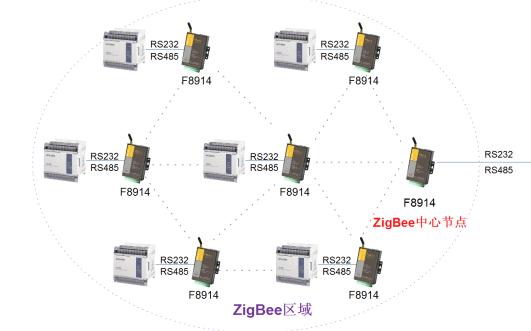 使用ZigBee设计无线网箱监控系统的方案资料总结说明