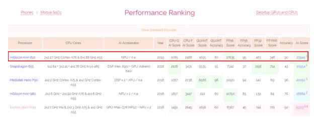 荣耀9X搭载的麒麟810处理器AI性能跑分已达到...