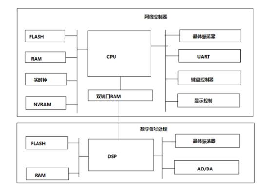 关于嵌入式软硬件系统的工作原理