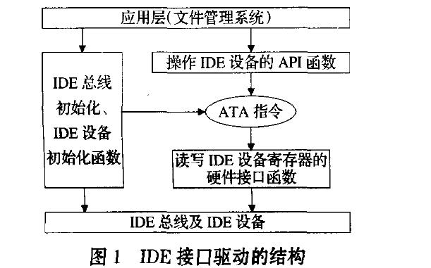接口驱动的结构的介绍和嵌入式系统IDE接口驱动设计的关键技术的探讨