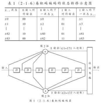 在FPGA中基于VB译码算法实现HDTV收缩卷积码的解码