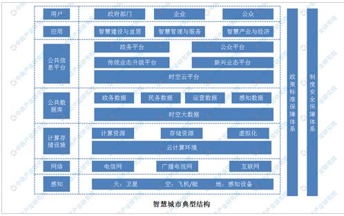 中国智慧城市项目建设现状分析
