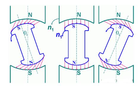 同步电机的三种运行状态