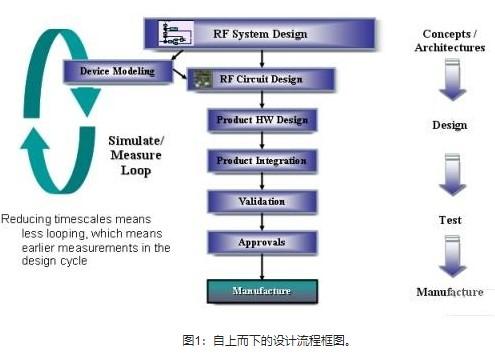 基于R&S的矢量源和信号分析仪构建无线系统仿真平台的方案