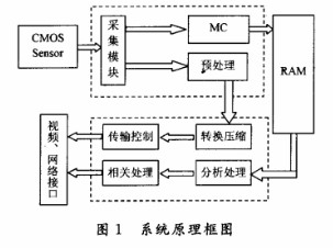 CMOS图像传感器的图像采集和处理系统的设计方案