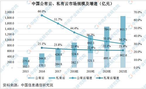 2019中国云计算产业市场现状及三大优势分析