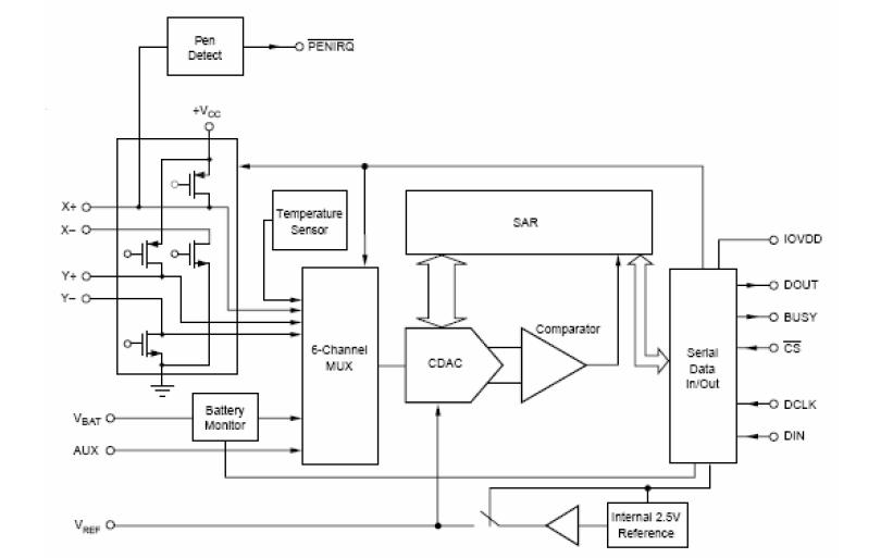 ET2046低电压IO触摸屏控制电路芯片的数据手册免费下载