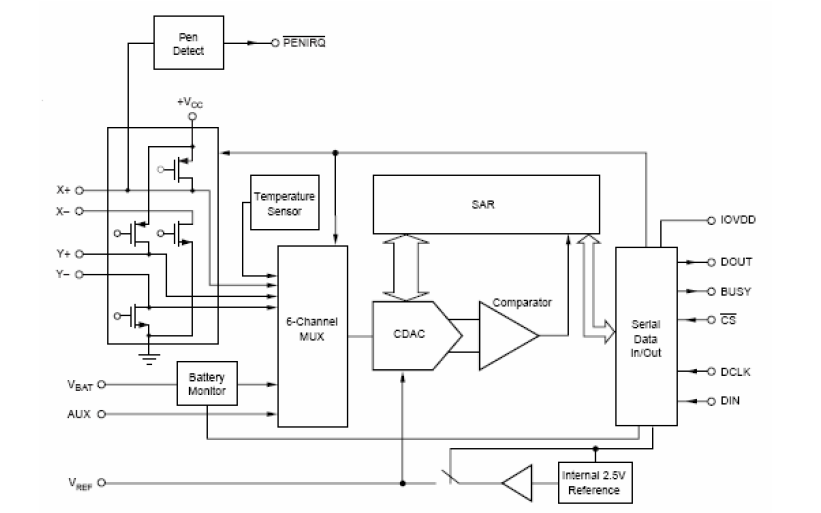ET2046低電壓IO觸摸屏控制電路芯片的數據手冊免費下載