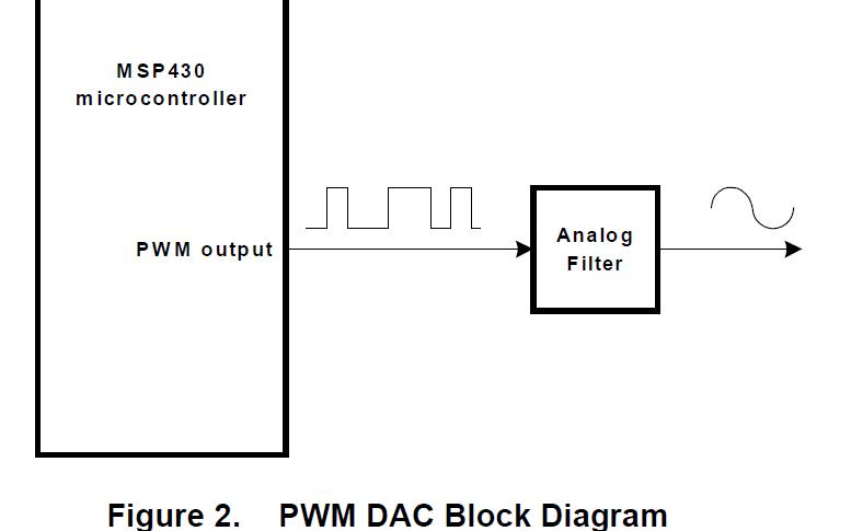 如何在MSP430微控制器上同时产生正弦波和斜坡与PWM信号的直流电平