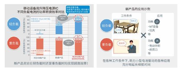 "ROHM开发出节能优势显著的升降压型DC/DC转换器""BD83070GWL"""