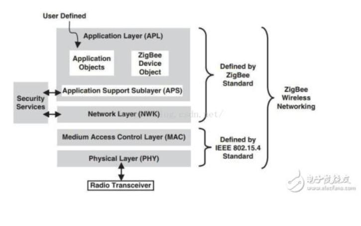如何使用CC2530实现协议栈网络通信实验的详细资料说明