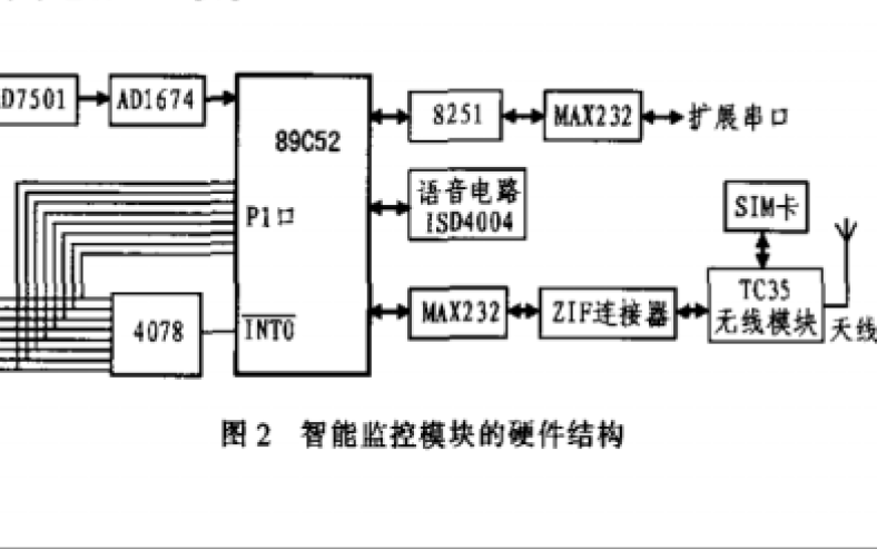如何使用GSM网络进行智能监控模块的设计