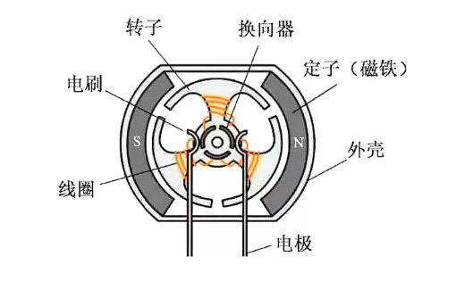 电机的电刷是什么?电刷的作用