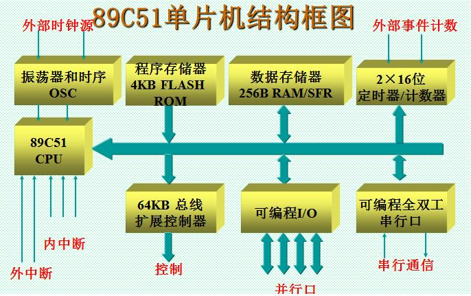 89C51单片机的结构框图及原理解析