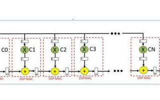 掌握这几步充分发挥eFPGA性能,SoC架构师都懂的选型技巧
