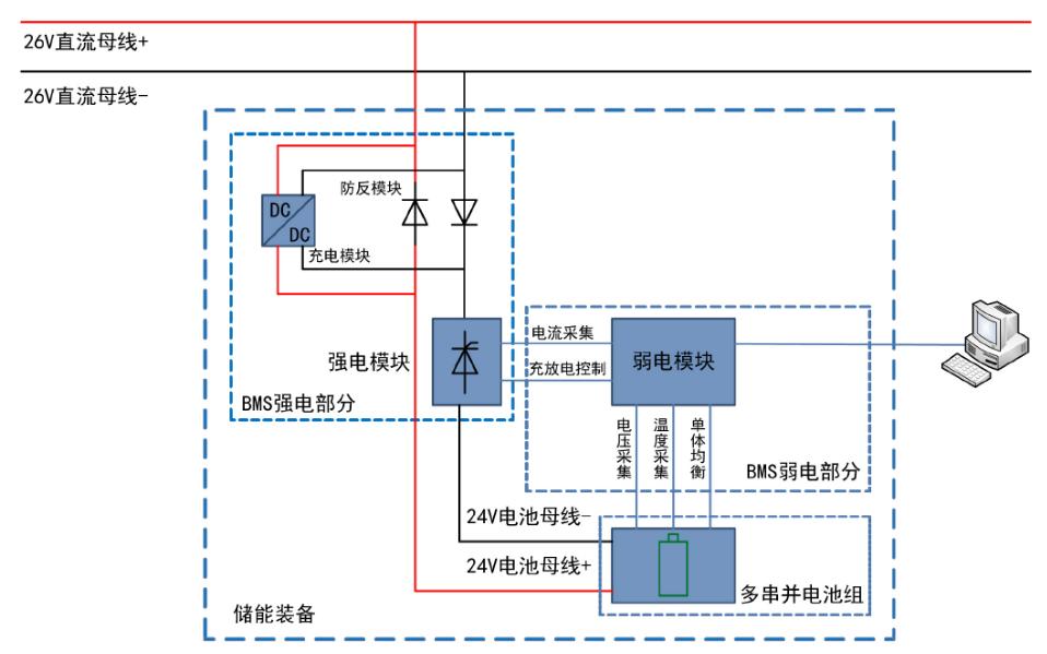 中低空系留浮空器电源智能BMS设计的详细资料说明