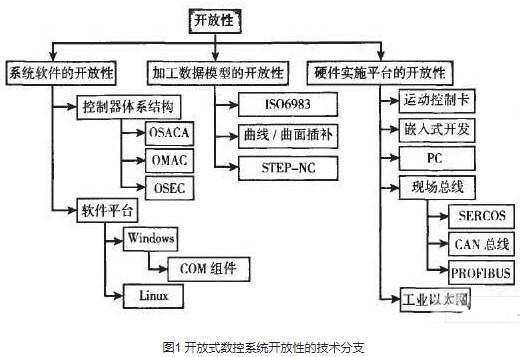 开放式数控技术的系统应用及发展趋势