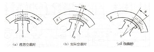 同步电机的工作原理