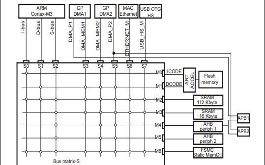 STM32F2xx系列微控制器的用户手册免费下载