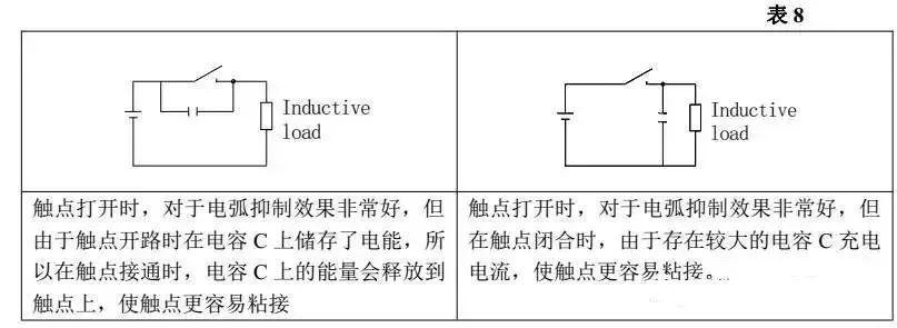 (resistance),那么理论上,电子流永远在循环流动。但是,除非我们采用超导体,否则所有的导线都对电流有阻碍作用,最终电感电流将衰减(decay)为零,且电阻越大,衰减越快。不过,感抗(inductance)越大,衰减则越慢。如图1所示。  图1 中断电感电流时储存的能量释放     一旦电流变为零,由于电感总是试图阻碍电流变化,此时它又想维持电路电流为零。所以,当我们把电感接入电路中时,电感马上出力,试图阻碍电流增加,但是电流还是慢慢在增加。电感感抗越大,电流增大的速度越慢。当电流
