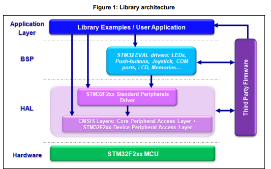 STM32F2XX标准外设库的使用手册免费下载