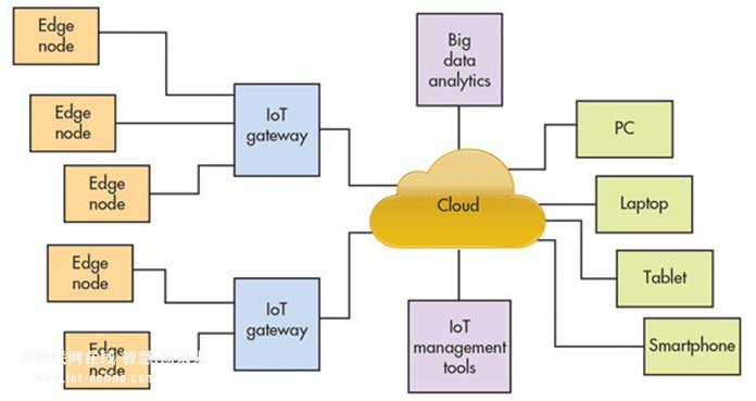 什么是IIoT工业物联网