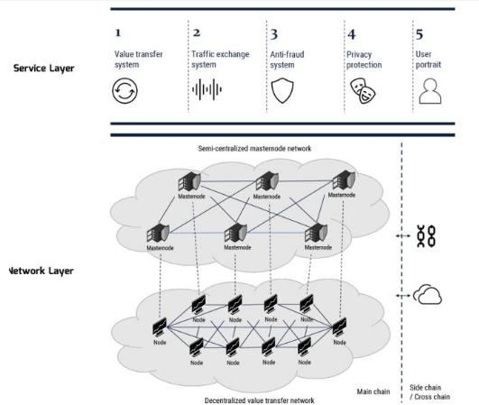 基于区块链技术的基础流量平台新力量币介绍
