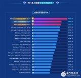 鲁大师发布2019年?#20064;?#24180;PC处理器排行榜 AMD完全压制Intel