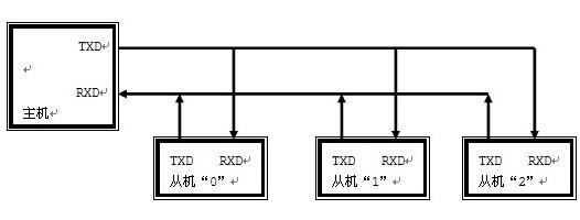 单片机多机通信系统的设计