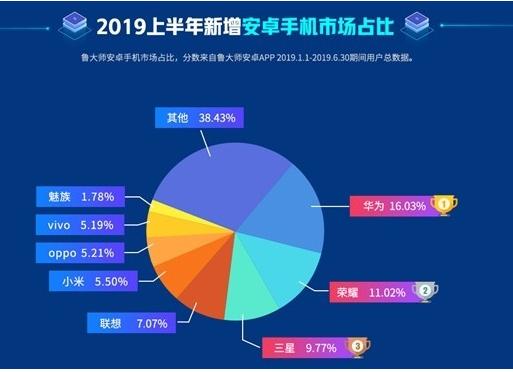 华为2019上半年在安卓手机市场新增的份额达到了...