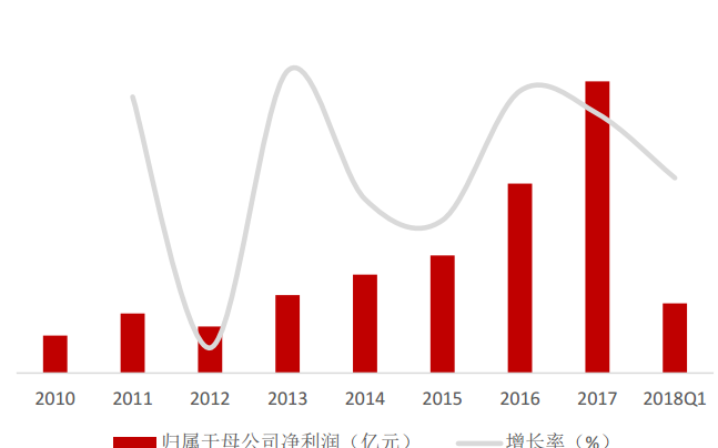 电子行业2018年Q1保持较高增速水平