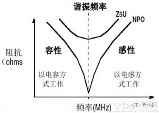 变电站的实际应用 电流、电压互感器的选择