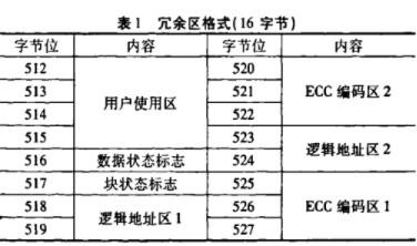 ECC技术应用于大容量SM卡中使其实现功能稳定