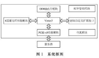 基于Virtex-5技术实现AURORA协议的串行传输系统的设计