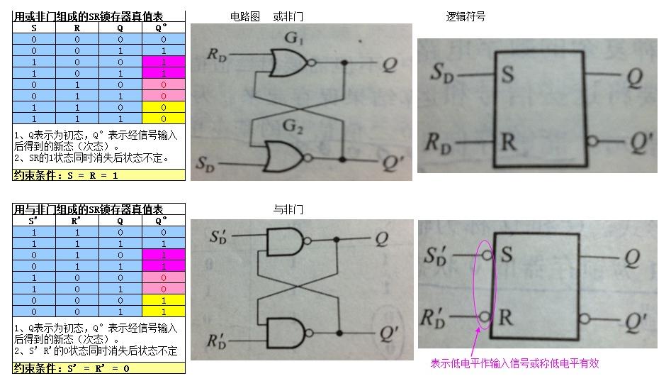 D触发器转为为SR型,JK型和T型