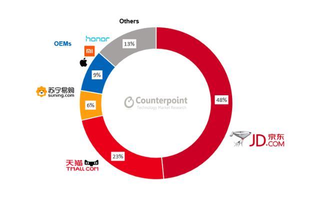 2019年第一季度中国线上智能手机份额,按品牌分