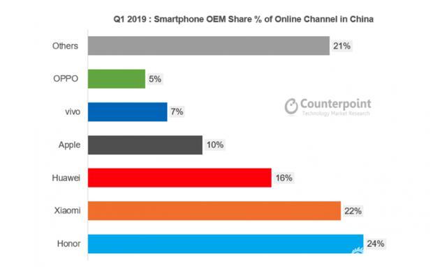 2019年第一季度中国线上智能手机份额,按品牌划分