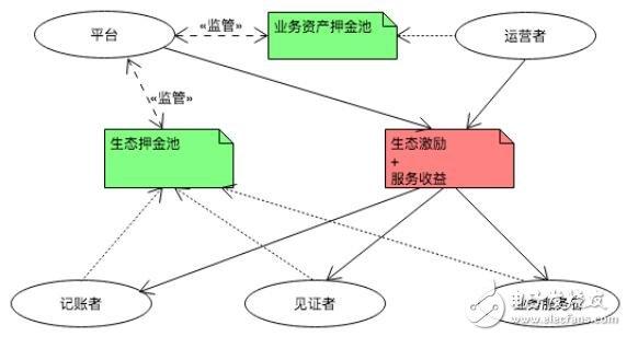基于区块链架构的开放式游戏平台GrayEagle的发展理念概述