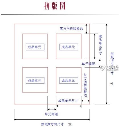 PCB樣板拼板的工藝流程介紹
