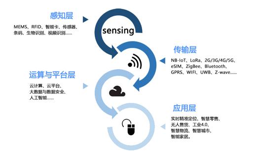 物联网时代将迎来RFID产业发展新机遇吗