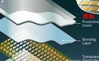 平板電容屏組成構造 G+G技術和G+P技術