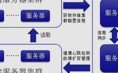 分布式存儲的系統架構