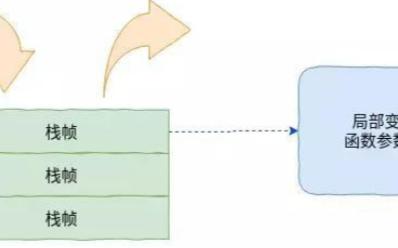 帶你了解嵌入式C語言函數調用棧