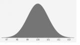 阐述正态分布的概率,并解释它的应用为何如此的广泛